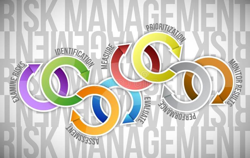Illustration de diagramme de cycle de flèches de gestion des risques illustration libre de droits