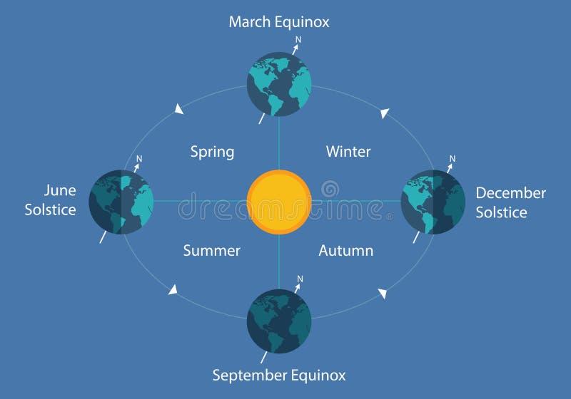Illustration de nuit de jour du soleil d'eart de diagramme de solstice d'équinoxe automnal illustration libre de droits