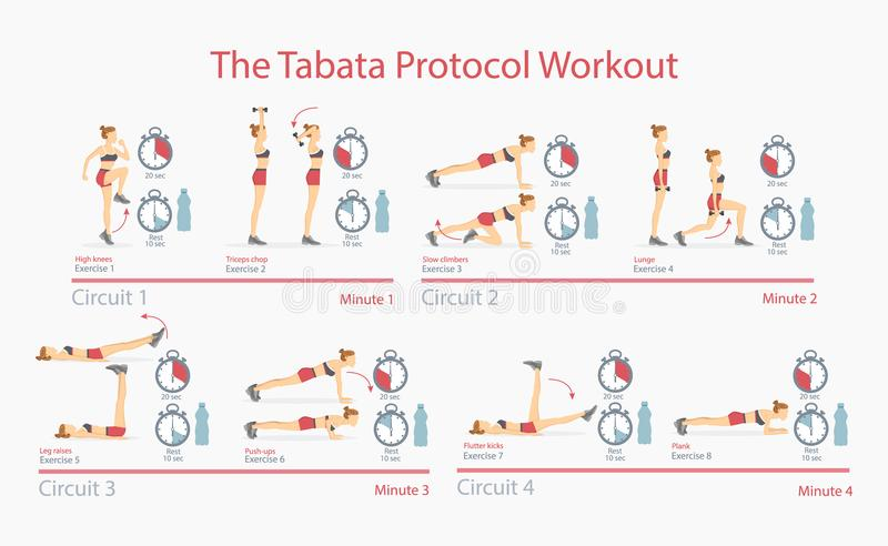 Illustration de Tabata Protocol Workout Poster Vector illustration stock