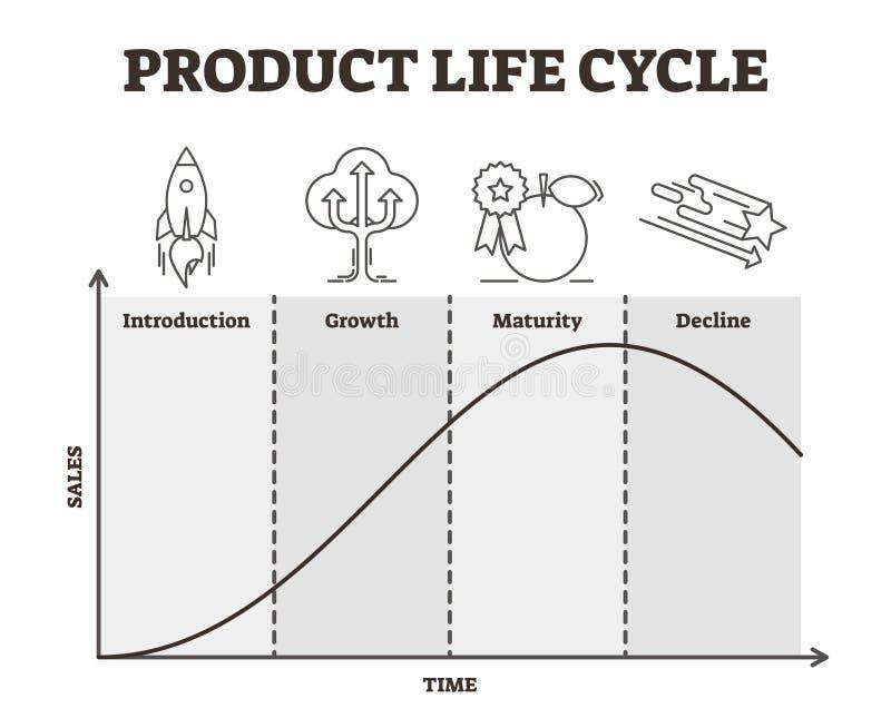 Illustration de vecteur de cycle de vie des produits Stratégie de développement décrite de marchandises illustration stock