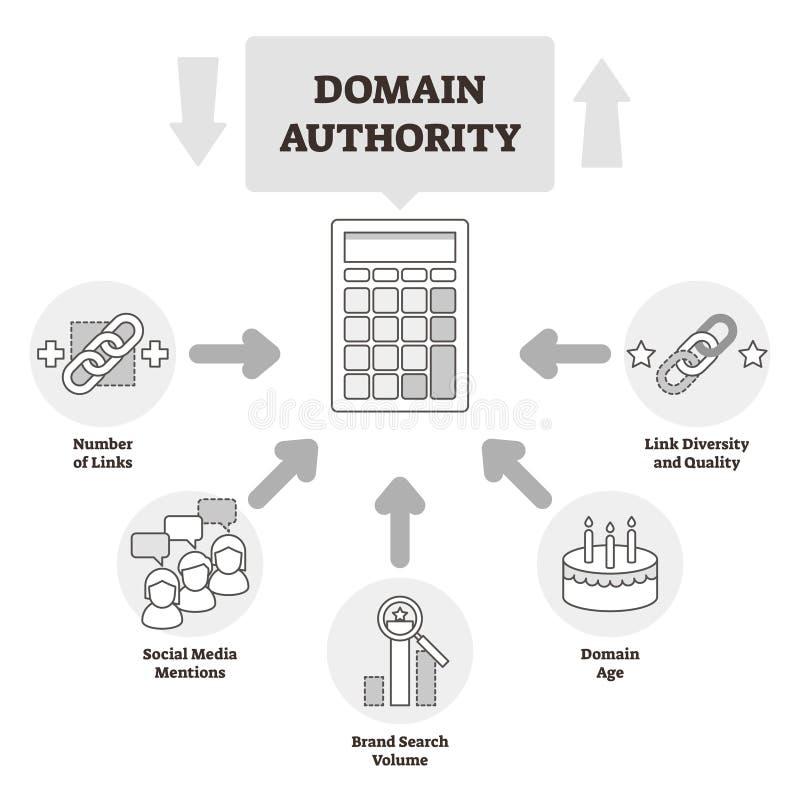 Illustration de vecteur d'autorité de domaine BW a décrit le système de pertinence de site Web illustration de vecteur