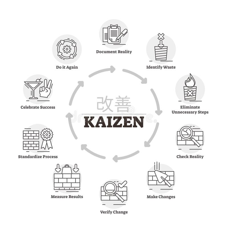 Illustration de vecteur de Kaizen Processus marqué de méthode d'amélioration d'explication illustration stock