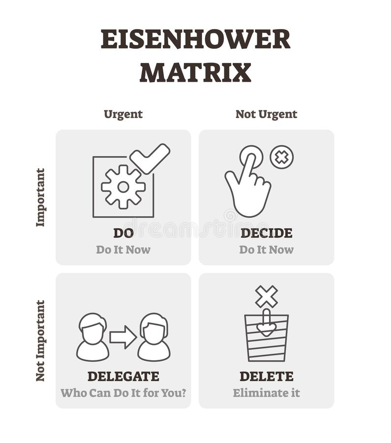 Illustration de vecteur de matrice d'Eisenhower Plan décrit de plan de gestion du temps illustration de vecteur