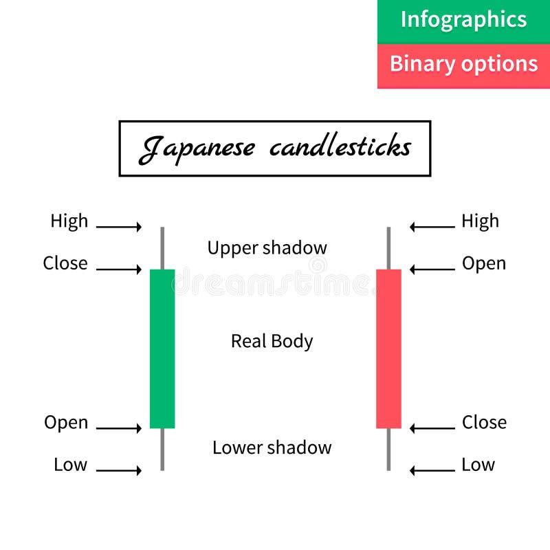 Illustration de vecteur Options binaires Bougie verte et rouge trade illustration libre de droits