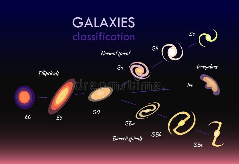 Illustration de vecteur réglée par classifications de galaxies illustration stock