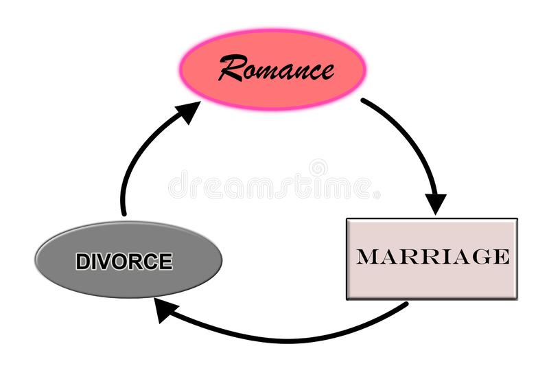Illustration diagram flowchart on the circle of love. Romance marriage and divorce royalty free illustration