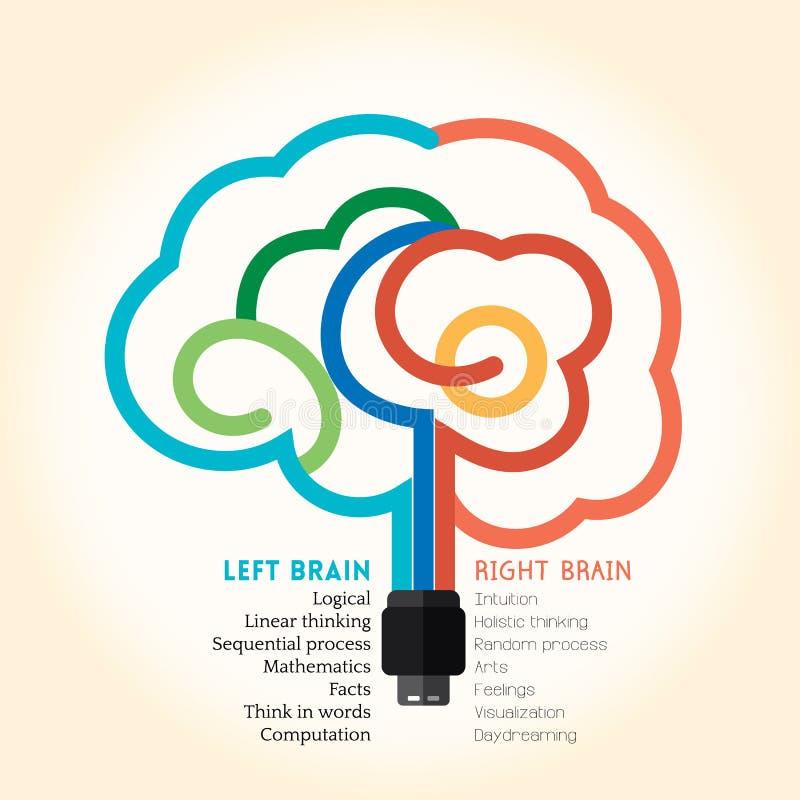 Illustration för begrepp för vänster funktion för höger hjärna idérik stock illustrationer