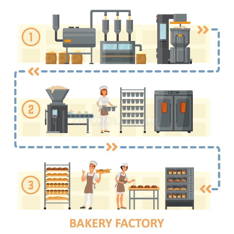 Illustration för design för stil för lägenhet för bagerifabriksvektor royaltyfri illustrationer