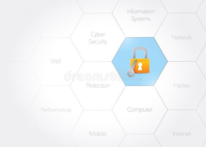 illustration för diagram för cybersäkerhetsbegrepp vektor illustrationer
