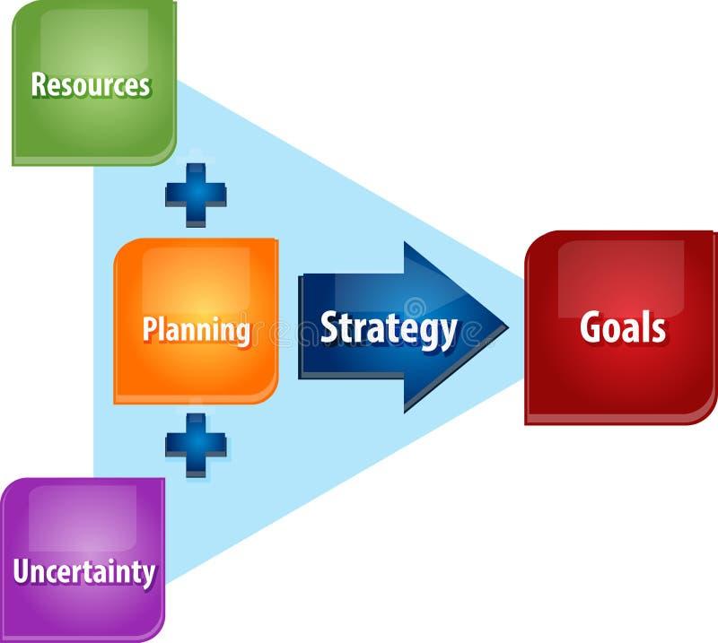 Illustration för diagram för strategiplanläggningsaffär royaltyfri illustrationer