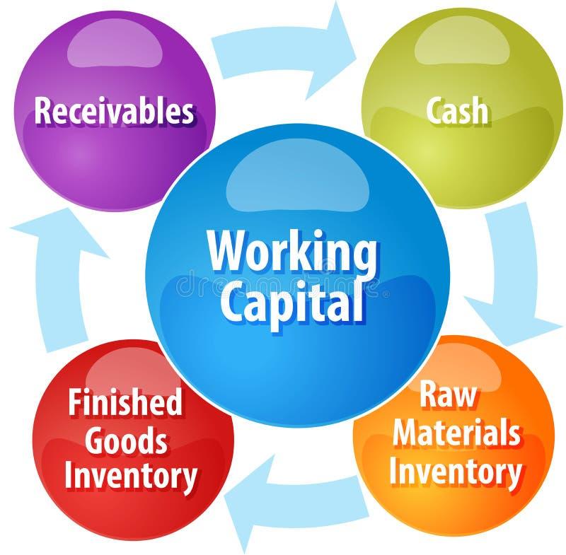 Illustration för rörelsekapitalaffärsdiagram stock illustrationer