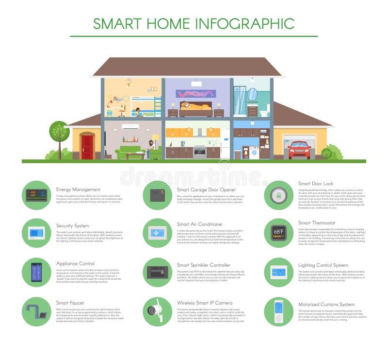 Illustration för Smart hem- infographic begreppsvektor Detaljerad modern husinre i plan stil royaltyfri illustrationer