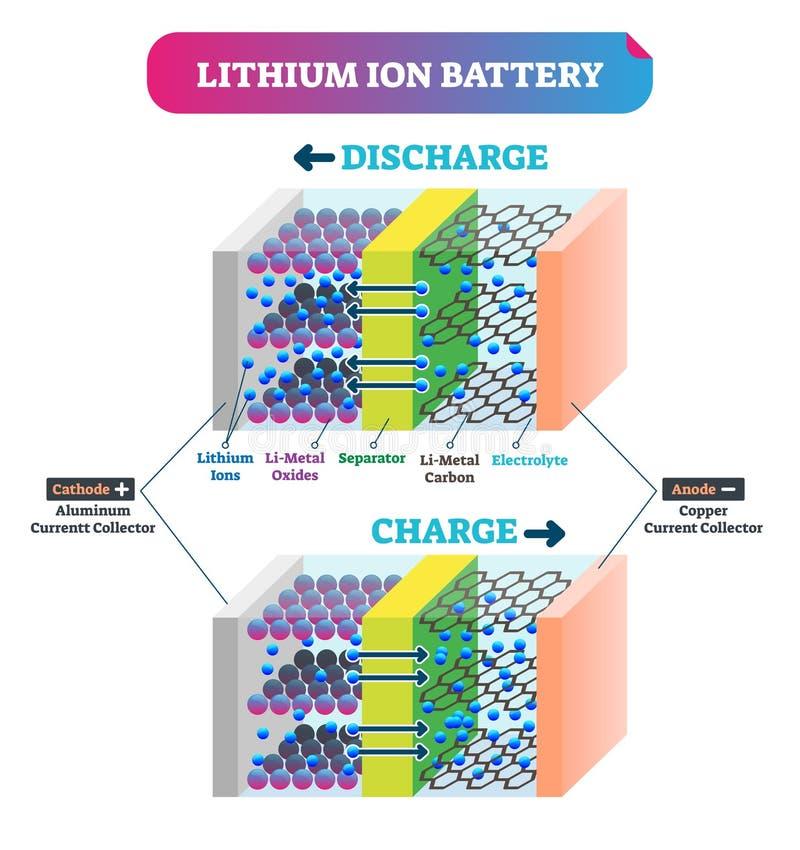 Illustration för vektor för batteri för litiumjon Märkt förklaringsenergiintrig vektor illustrationer