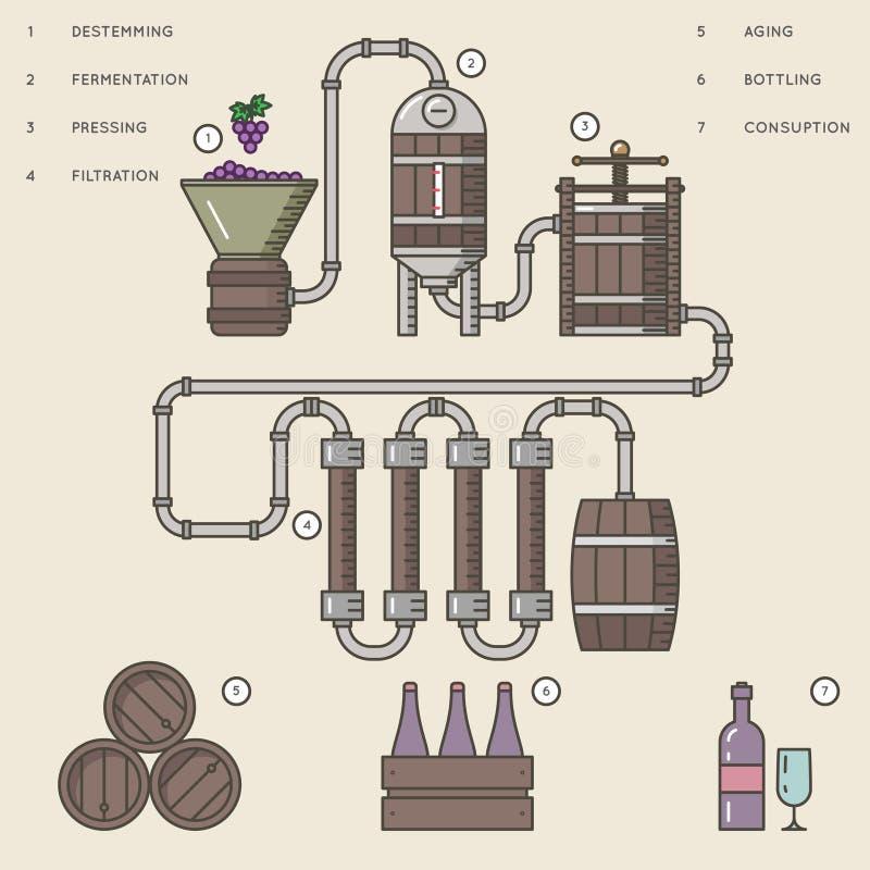 Illustration för vektor för för vindanandeprocess eller winemaking infographic royaltyfri illustrationer