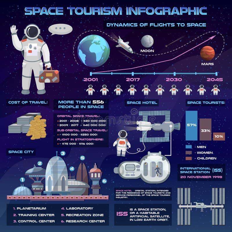 Illustration för vektor för framtida lopp för utrymmeturism infographic med astronautet och rymdskeppet stock illustrationer
