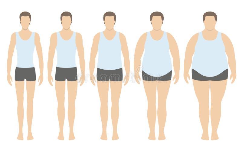 Illustration för vektor för index för kroppmass från underviktigt till extremt sjukligt fett i plan stil Man med olika fetmagrade vektor illustrationer