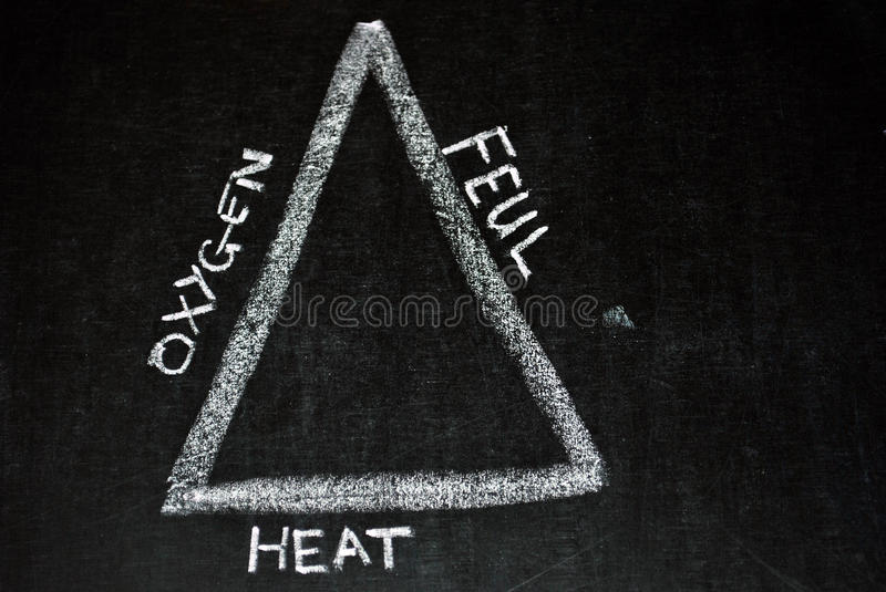 Fire triangle. Illustration of the fire triangle with the three elements, heat, fuel, and oxygen needed for combustion stock photos