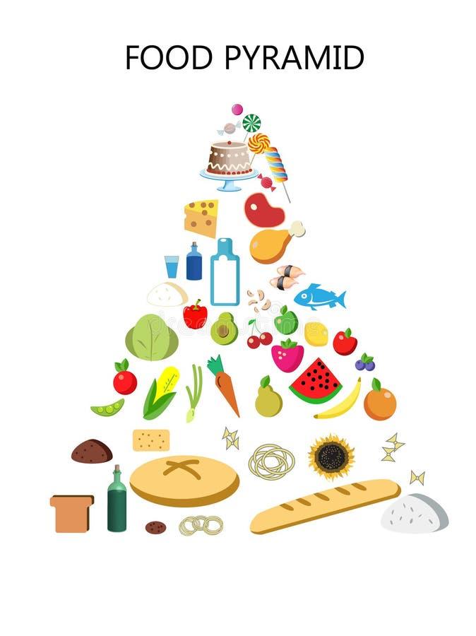 Food Pyramid Drawing Stock Illustrations 268 Food Pyramid Drawing Stock Illustrations Vectors Clipart Dreamstime