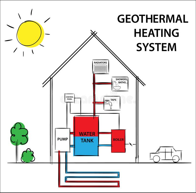Illustration of a geothermal heating and cooling system. How its work diagram drawing concept. vector illustration