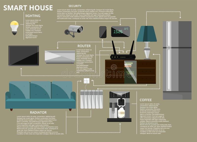 Illustration infographic de vecteur de concept de maison futée illustration libre de droits