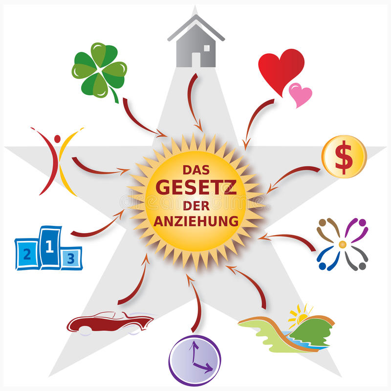 Free Illustration Law Of Attraction - Various Icons - German Text Royalty Free Stock Photo - 68265995