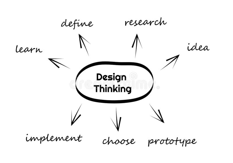 Design Thinking banner. Learn.Define.Research.Idea.Prototype.Chose.Implement. Illustration of the seven stages of Design Thinking - define, research, ideate royalty free illustration