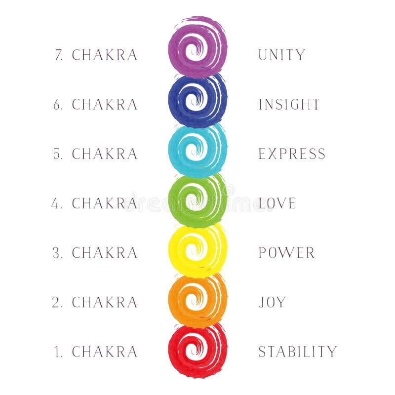 Illustration sieben Chakras lizenzfreie abbildung