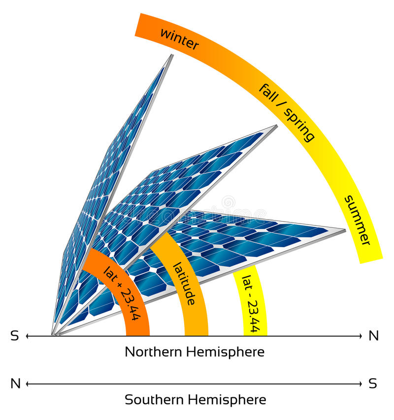 Solar Panel Angle: Illustration Of Solar Panels In Different Angles Stock