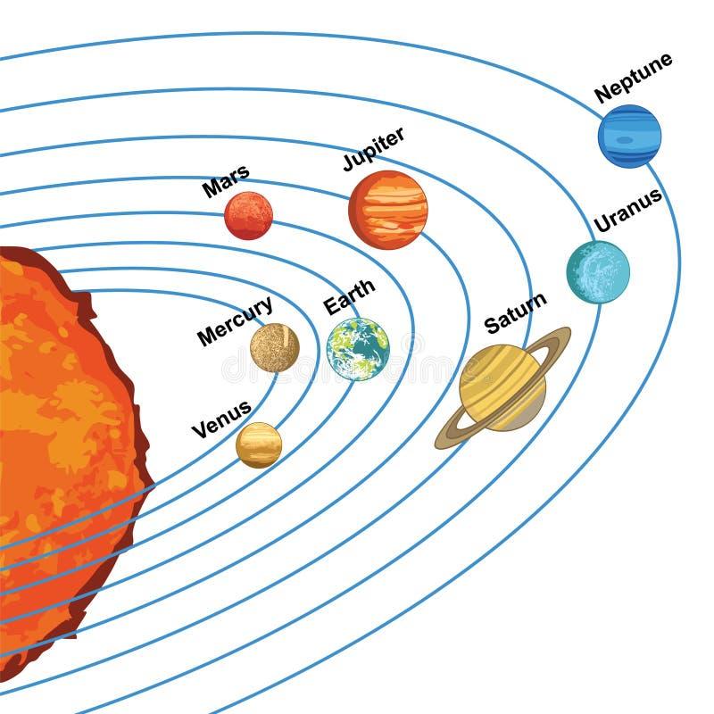 Illustration of solar system showing planets around sun vector illustration