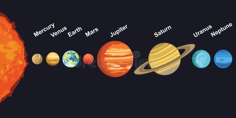 Illustration of solar system showing planets around sun royalty free illustration
