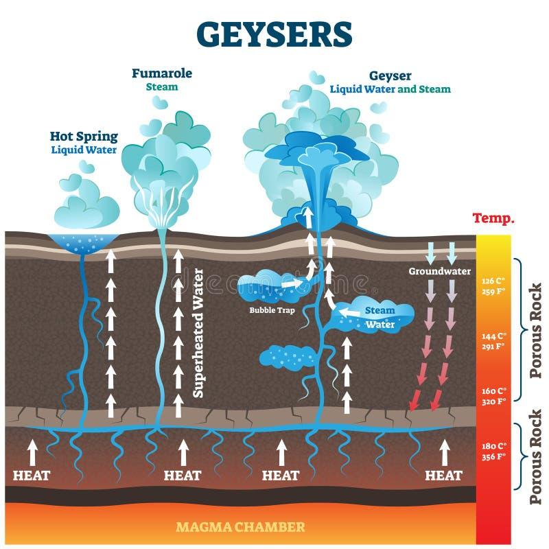 Illustration vectorielle Gesers Eau étiquetée et vapeur d'air provenant de la chaleur de la terre illustration stock