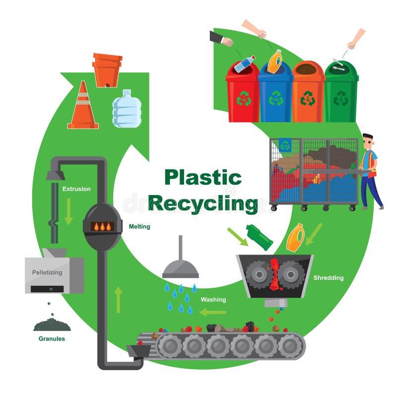 Illustrativt diagram av den plast- återanvändande processen stock illustrationer