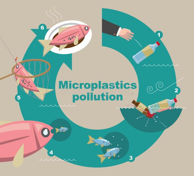 Illustrativt diagram av hur Microplastics förorenar miljön royaltyfri illustrationer