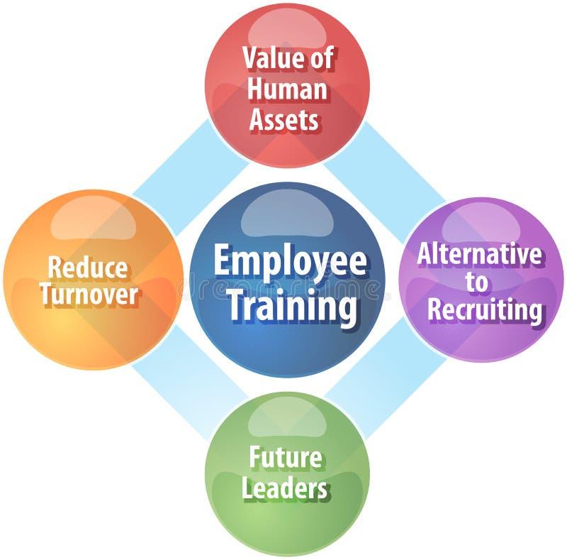 Illustrazione del diagramma di affari di formazione dei dipendenti royalty illustrazione gratis