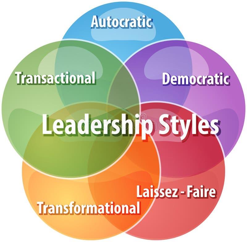 Illustrazione del diagramma di affari di stili di direzione illustrazione di stock