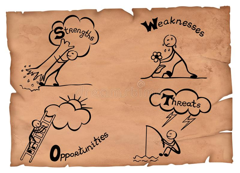 Illustrazione del modello dello swot su una vecchia carta Forze, debolezze, opportunità e minacce su una pergamena illustrazione vettoriale