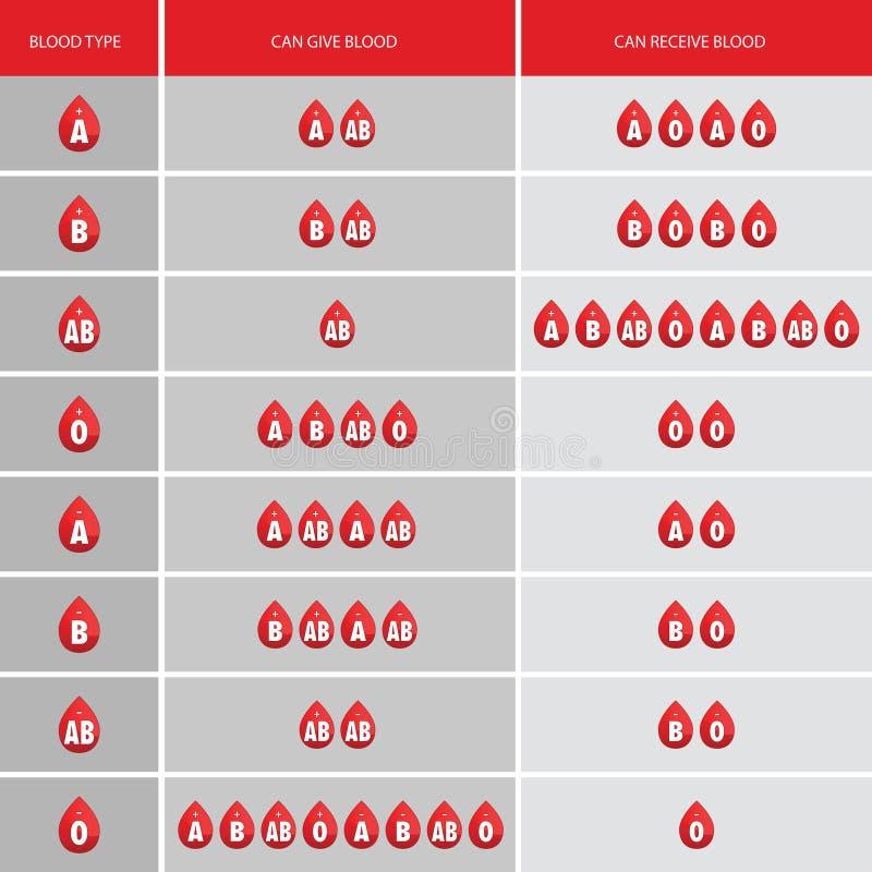 Illustrazione dell'icona di goccia del gruppo sanguigno royalty illustrazione gratis