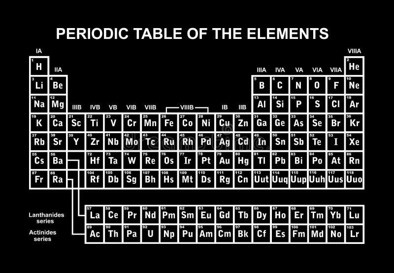 Illustrazione della tavola periodica degli elementi illustrazione di stock