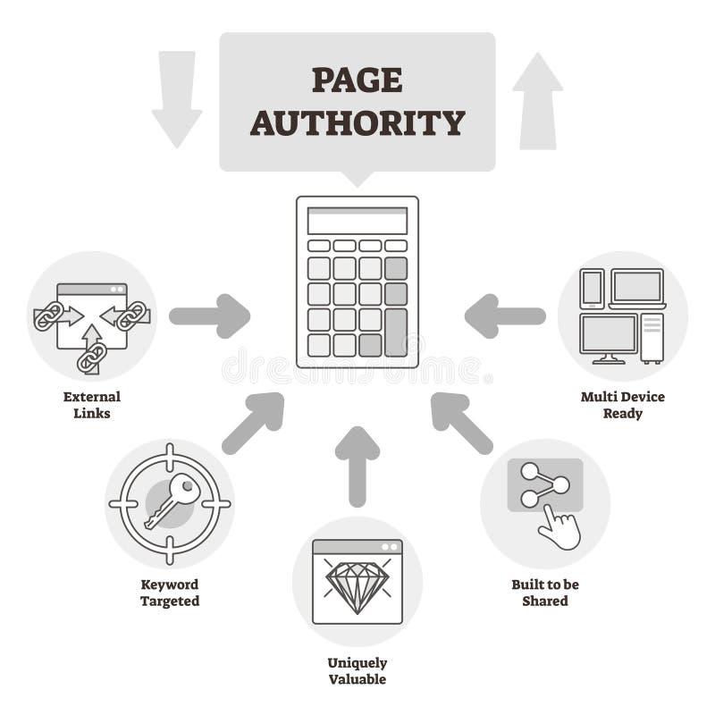 Illustrazione di vettore di autorità della pagina BW ha identificato lo schema d'allineamento di spiegazione royalty illustrazione gratis