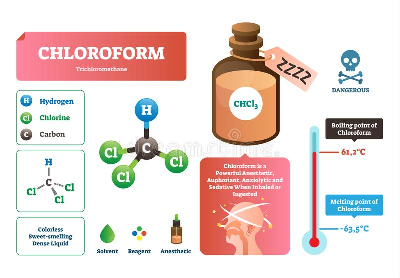 Illustrazione di vettore del cloroformio Struttura liquida chimica, caratteristiche illustrazione vettoriale