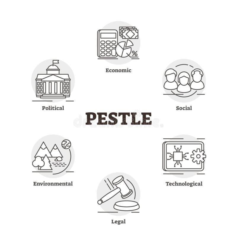 Illustrazione di vettore del PESTELLO Strategia identificata di piano di analisi di cognizione del mercato illustrazione vettoriale