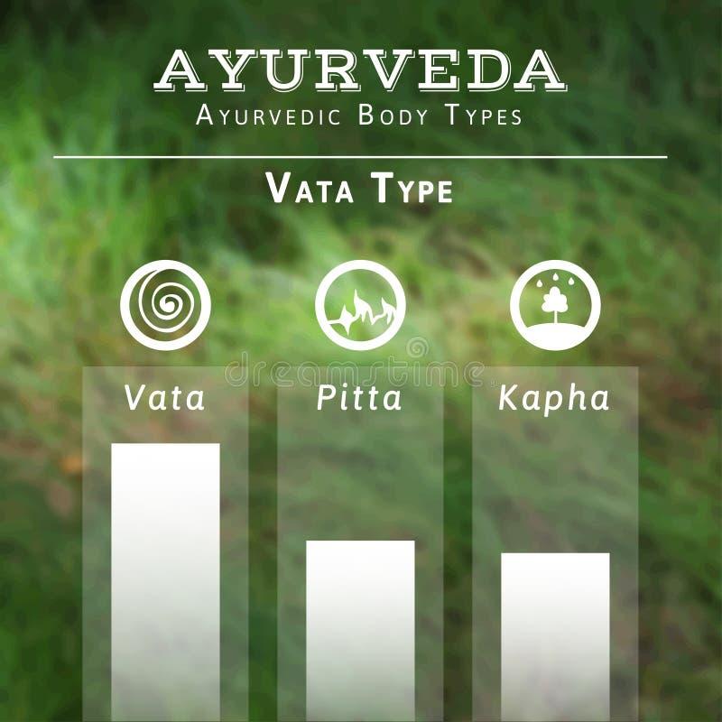 Illustrazione di vettore di Ayurveda Tipi di corpo di Ayurvedic illustrazione di stock
