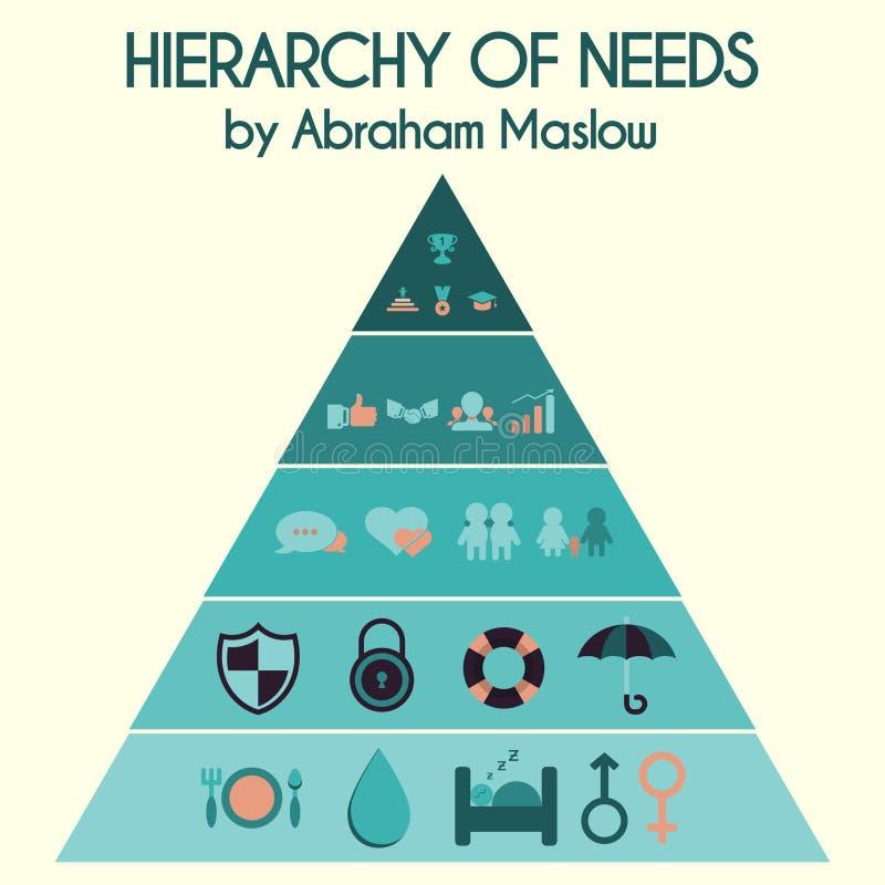 Illustrazione di vettore Gerarchia dei bisogni dell'essere umano vicino royalty illustrazione gratis