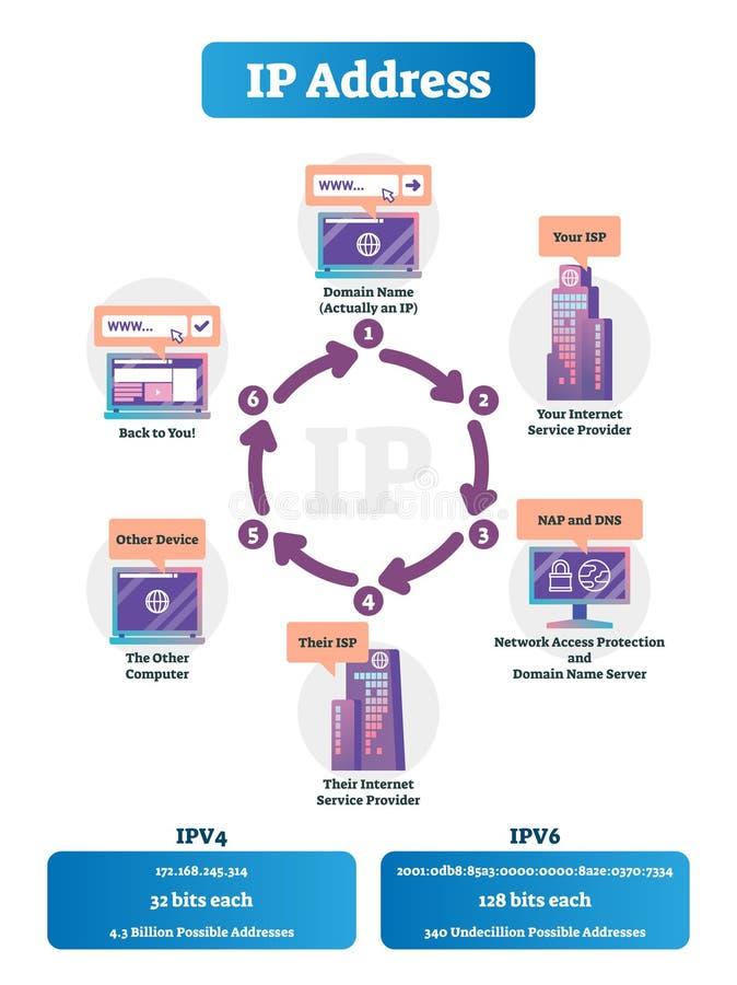 Illustrazione di vettore di indirizzo ip Schema identificato di spiegazione della rete internet royalty illustrazione gratis