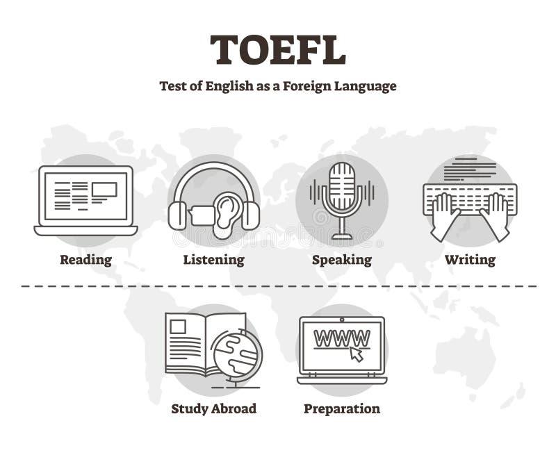 Illustrazione di vettore di TOEFL Prova di abilità del profilo della lingua straniera inglese royalty illustrazione gratis