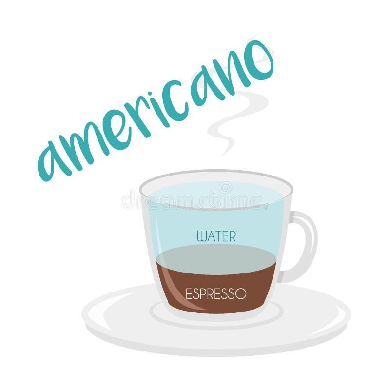 Illustrazione di vettore di un'icona della tazza di caffè di Americano con la sue preparazione e proporzioni illustrazione di stock