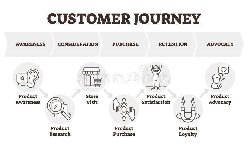 Illustrazione di vettore di viaggio del cliente Il cliente ha messo a fuoco lo schema di modello commercializzante illustrazione di stock