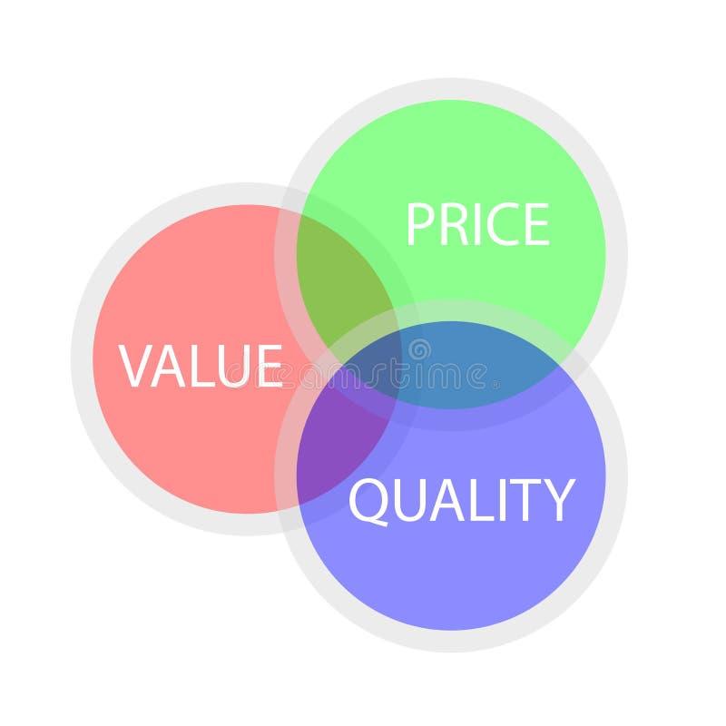 Illustrazione per correlazione fra valore, il prezzo e la qualità illustrazione vettoriale