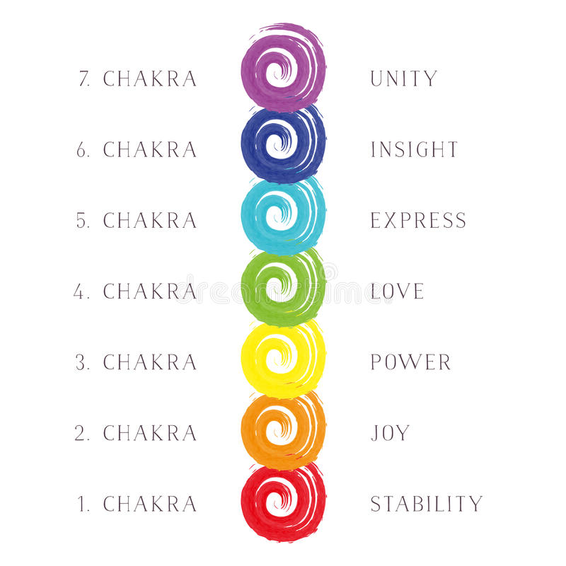 Illustrazione sette Chakras royalty illustrazione gratis