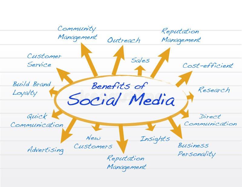 Illustrazione sociale del modello del diagramma dei benefici di media royalty illustrazione gratis